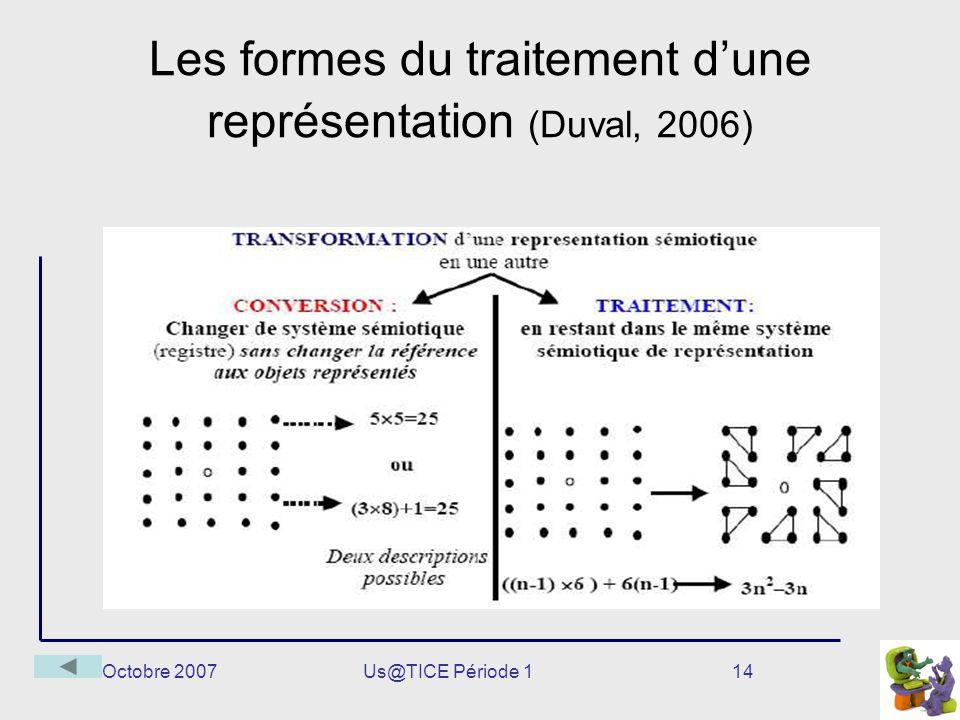 Octobre 2007Us@TICE Période 114 Les formes du traitement dune représentation (Duval, 2006)
