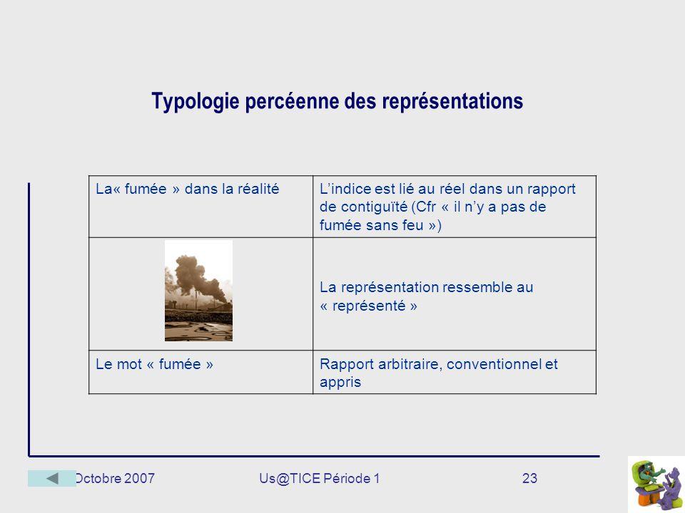 Octobre 2007Us@TICE Période 123 Typologie percéenne des représentations La« fumée » dans la réalitéLindice est lié au réel dans un rapport de contiguï