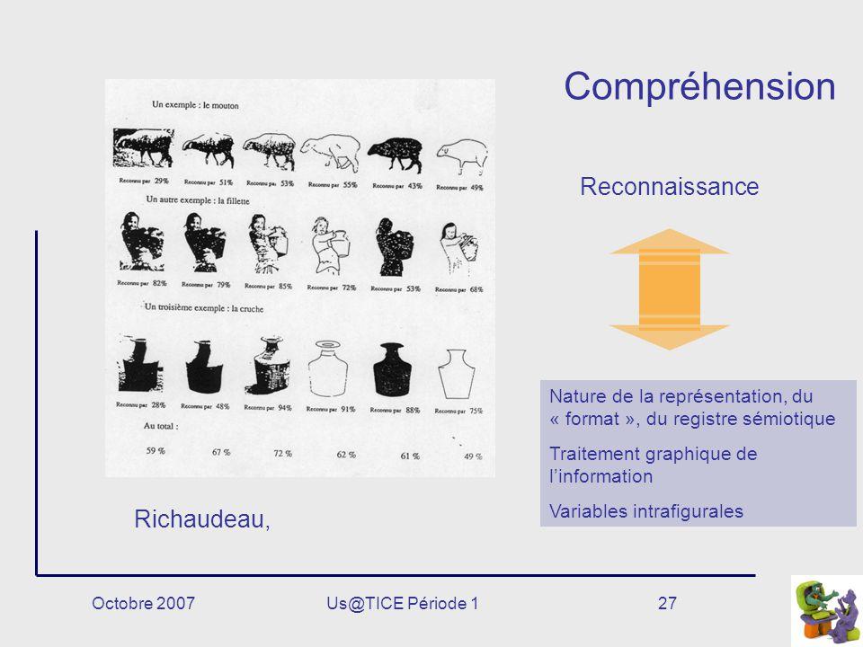 Octobre 2007Us@TICE Période 127 Compréhension Nature de la représentation, du « format », du registre sémiotique Traitement graphique de linformation