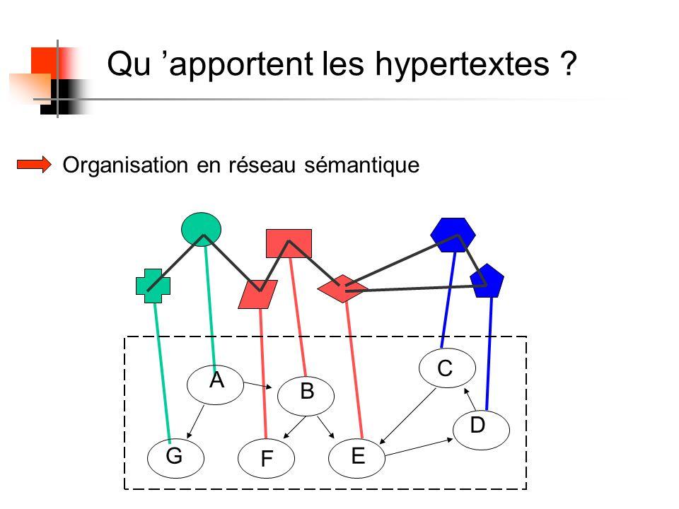 Qu apportent les hypertextes ? Organisation en réseau sémantique A B C D E F G