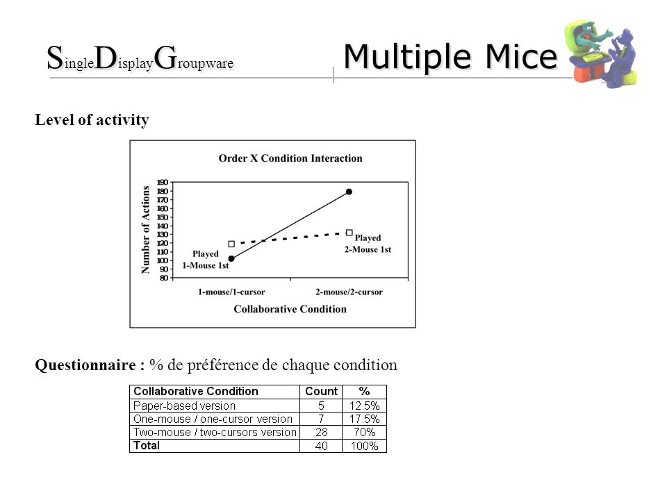 Level of activity Questionnaire : % de préférence de chaque condition S ingle D isplay G roupware Multiple Mice