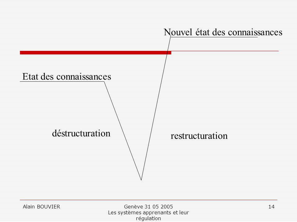 Alain BOUVIERGenève 31 05 2005 Les systèmes apprenants et leur régulation 14 Etat des connaissances Nouvel état des connaissances déstructuration restructuration