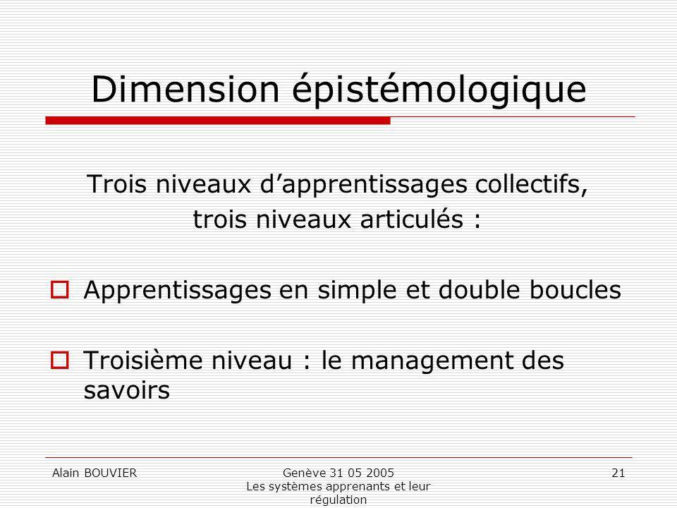 Alain BOUVIERGenève 31 05 2005 Les systèmes apprenants et leur régulation 21 Dimension épistémologique Trois niveaux dapprentissages collectifs, trois