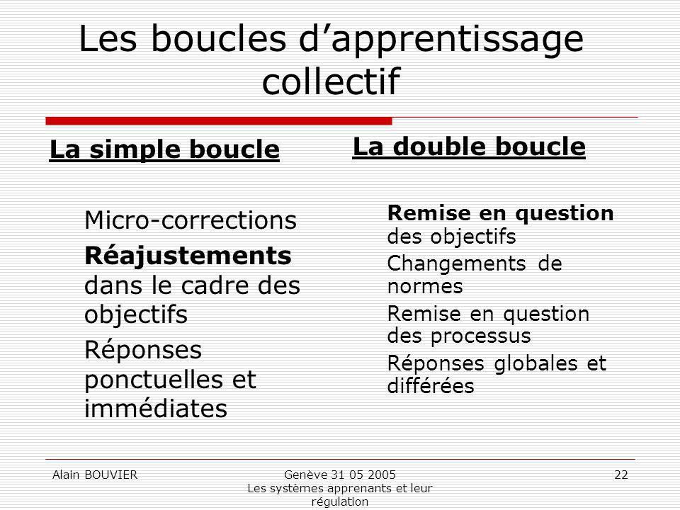 Alain BOUVIERGenève 31 05 2005 Les systèmes apprenants et leur régulation 22 Les boucles dapprentissage collectif La simple boucle Micro-corrections R
