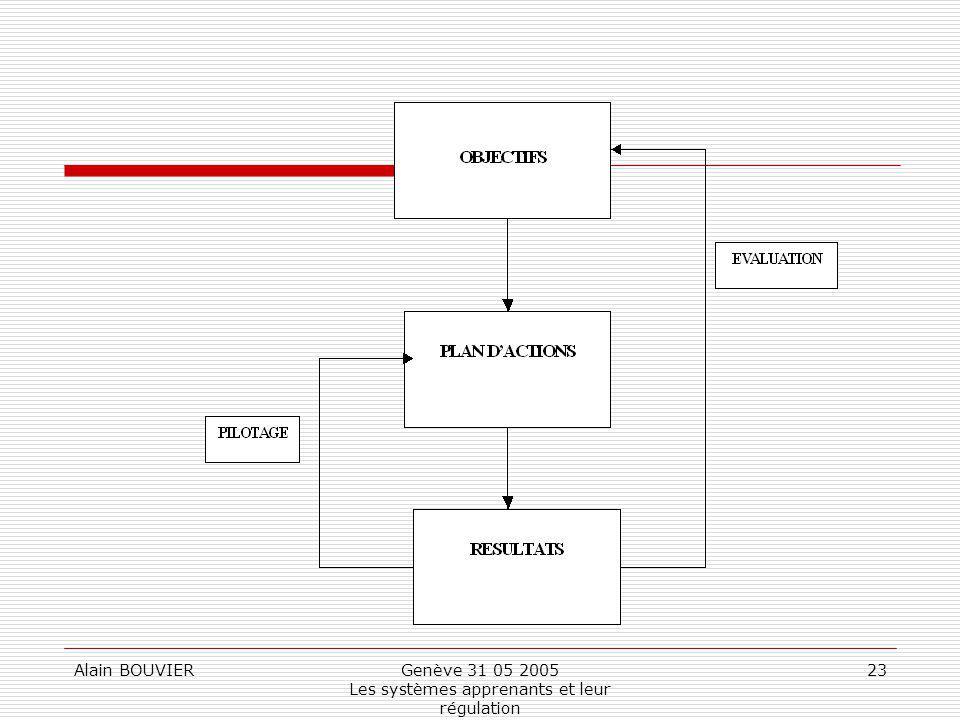 Alain BOUVIERGenève 31 05 2005 Les systèmes apprenants et leur régulation 23