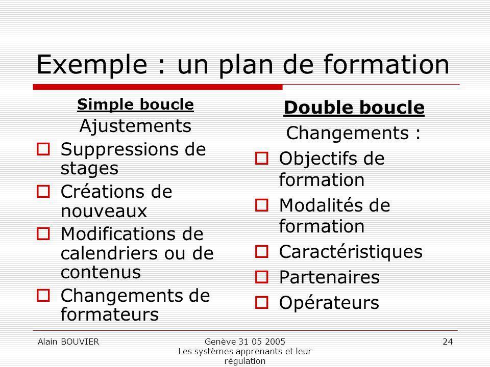 Alain BOUVIERGenève 31 05 2005 Les systèmes apprenants et leur régulation 24 Exemple : un plan de formation Simple boucle Ajustements Suppressions de