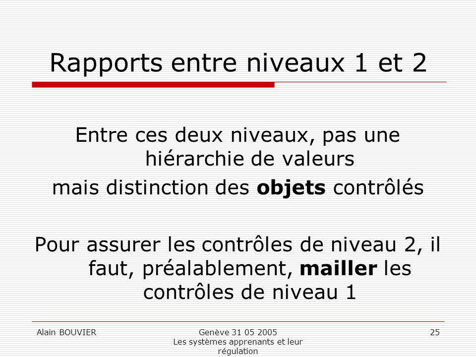 Alain BOUVIERGenève 31 05 2005 Les systèmes apprenants et leur régulation 25 Rapports entre niveaux 1 et 2 Entre ces deux niveaux, pas une hiérarchie de valeurs mais distinction des objets contrôlés Pour assurer les contrôles de niveau 2, il faut, préalablement, mailler les contrôles de niveau 1