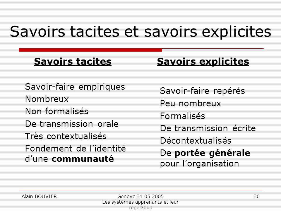 Alain BOUVIERGenève 31 05 2005 Les systèmes apprenants et leur régulation 30 Savoirs tacites et savoirs explicites Savoirs tacites Savoir-faire empiri