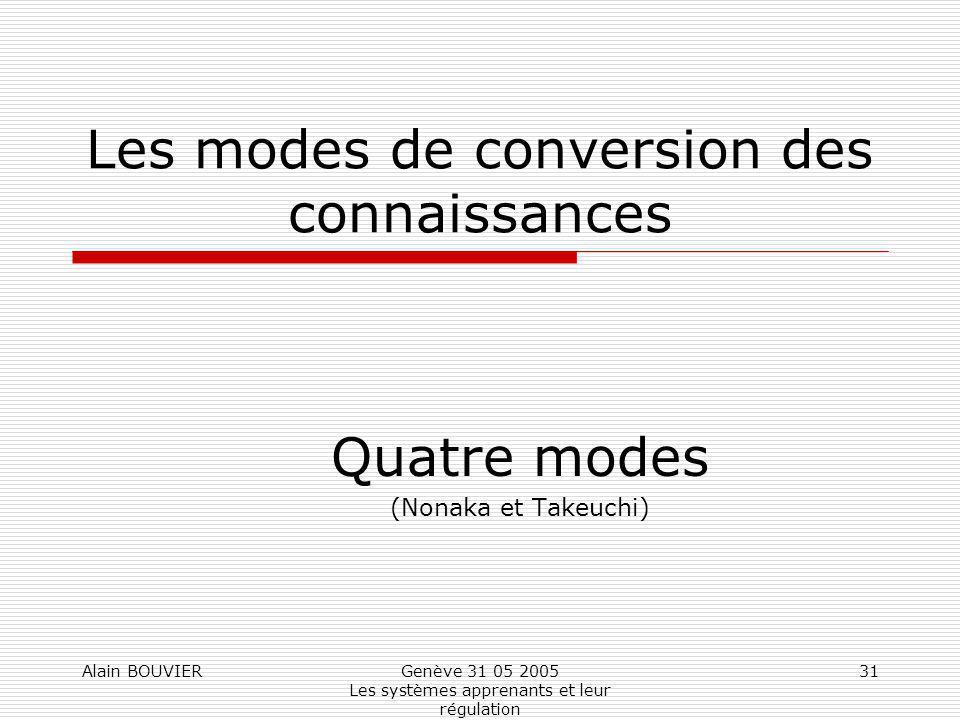 Alain BOUVIERGenève 31 05 2005 Les systèmes apprenants et leur régulation 31 Les modes de conversion des connaissances Quatre modes (Nonaka et Takeuch