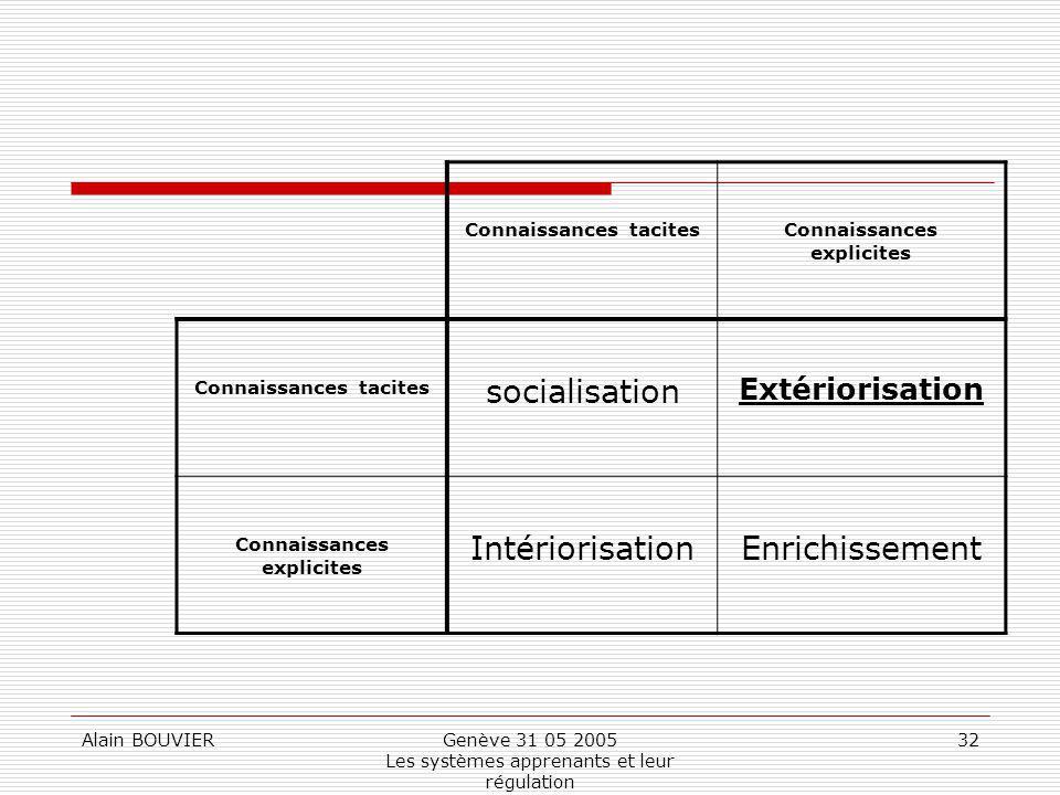Alain BOUVIERGenève 31 05 2005 Les systèmes apprenants et leur régulation 32 Connaissances tacitesConnaissances explicites Connaissances tacites socia