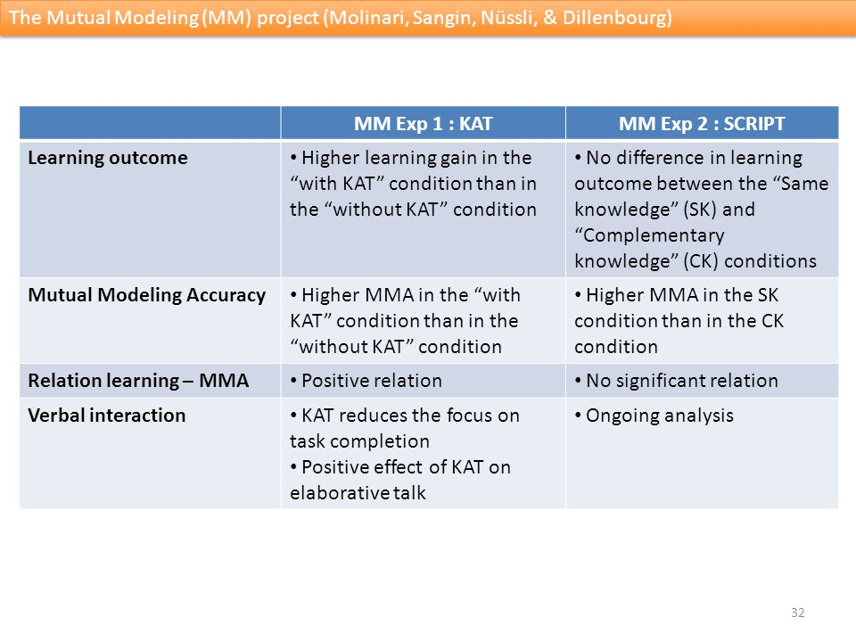 33 Fixations oculaires Gaze-on-KAT Verbal interaction The Mutual Modeling (MM) project (Molinari, Sangin, Nüssli, & Dillenbourg) Info- providing Info- seeking Contradiction Knowledge Modeling Collaboration management KAT reference Other A : KAT-viewer22.4% 4.7%2.8%12.2%23.4% 14%0.6% B : Viewers peer33.1%2.1%0.7%15.5%18.3%10.6%19.7% Co-learners look at the KAT mainly to assess the quality of their peers contributions MM Exp 1: KAT