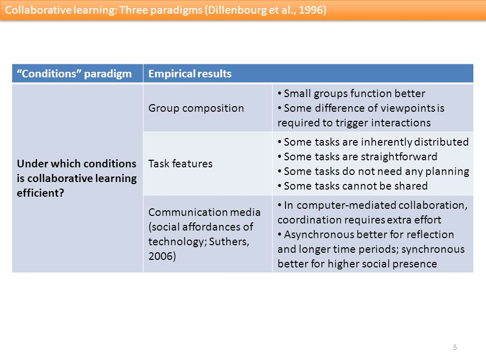 5 Collaborative learning: Three paradigms (Dillenbourg et al., 1996) Conditions paradigmEmpirical results Under which conditions is collaborative learning efficient.