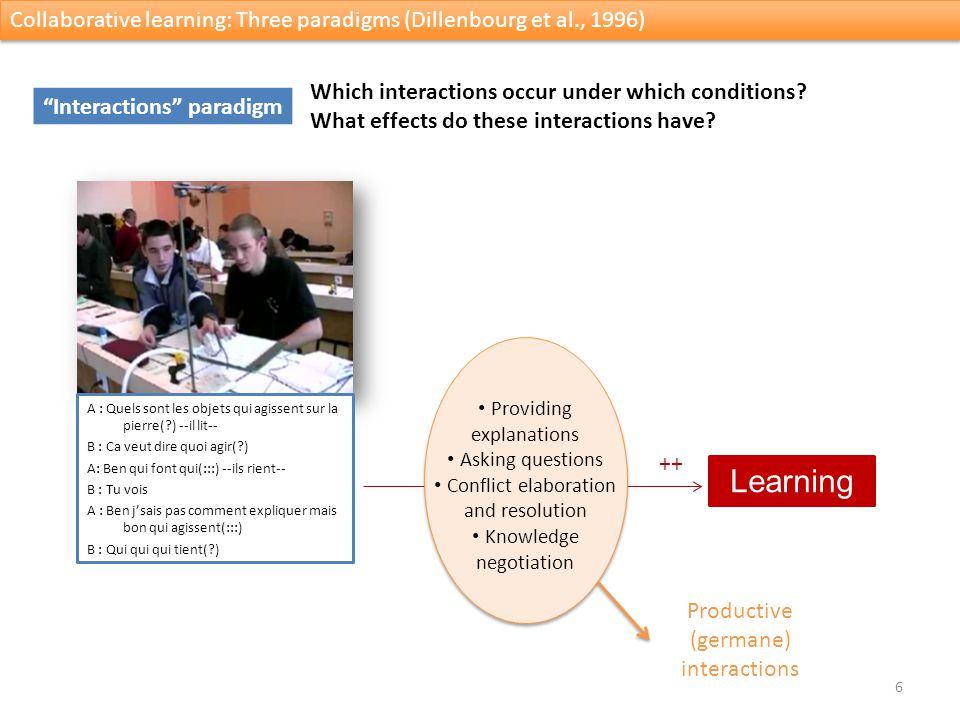 6 Collaborative learning: Three paradigms (Dillenbourg et al., 1996) Interactions paradigm Which interactions occur under which conditions.