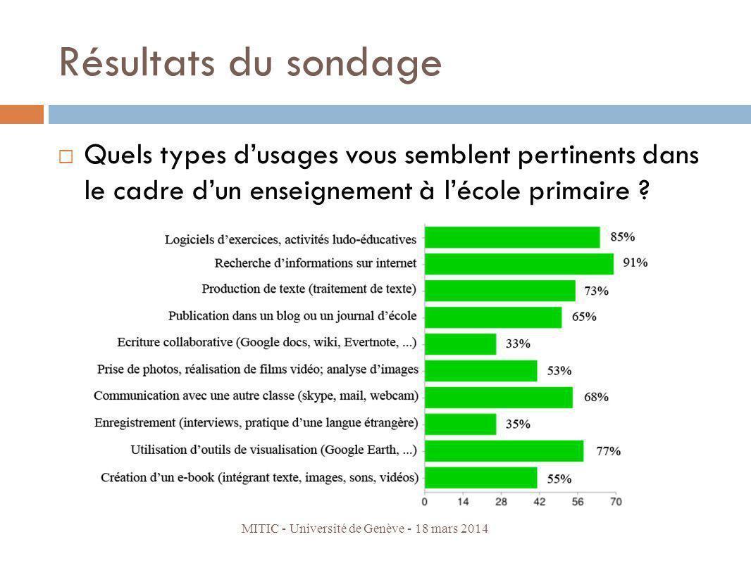 Résultats du sondage Quels types dusages vous semblent pertinents dans le cadre dun enseignement à lécole primaire ? MITIC - Université de Genève - 18