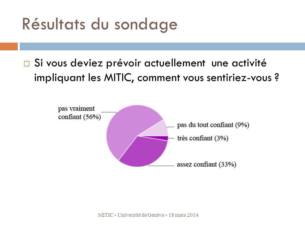 Résultats du sondage Si vous deviez prévoir actuellement une activité impliquant les MITIC, comment vous sentiriez-vous ? MITIC - Université de Genève