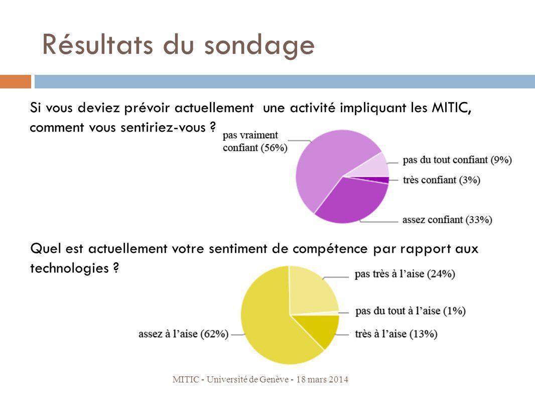 Résultats du sondage Quel est actuellement votre sentiment de compétence par rapport aux technologies ? MITIC - Université de Genève - 18 mars 2014 Si