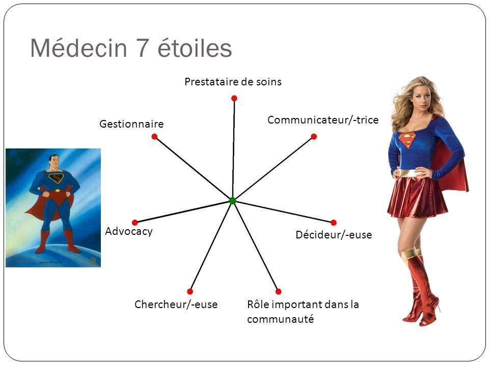 Médecin 7 étoiles Prestataire de soins Communicateur/-trice Advocacy Gestionnaire Décideur/-euse Rôle important dans la communauté Chercheur/-euse