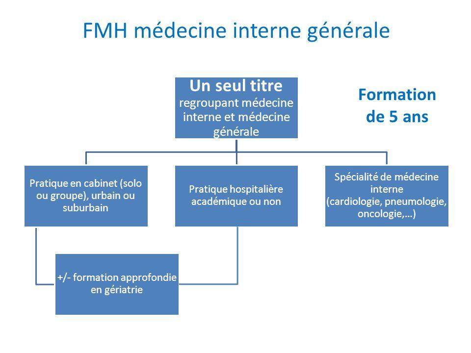 FMH médecine interne générale Un seul titre regroupant médecine interne et médecine générale Pratique en cabinet (solo ou groupe), urbain ou suburbain