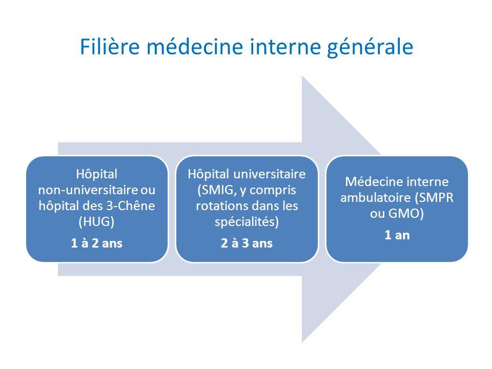Filière médecine interne générale Hôpital non-universitaire ou hôpital des 3-Chêne (HUG) 1 à 2 ans Hôpital universitaire (SMIG, y compris rotations da
