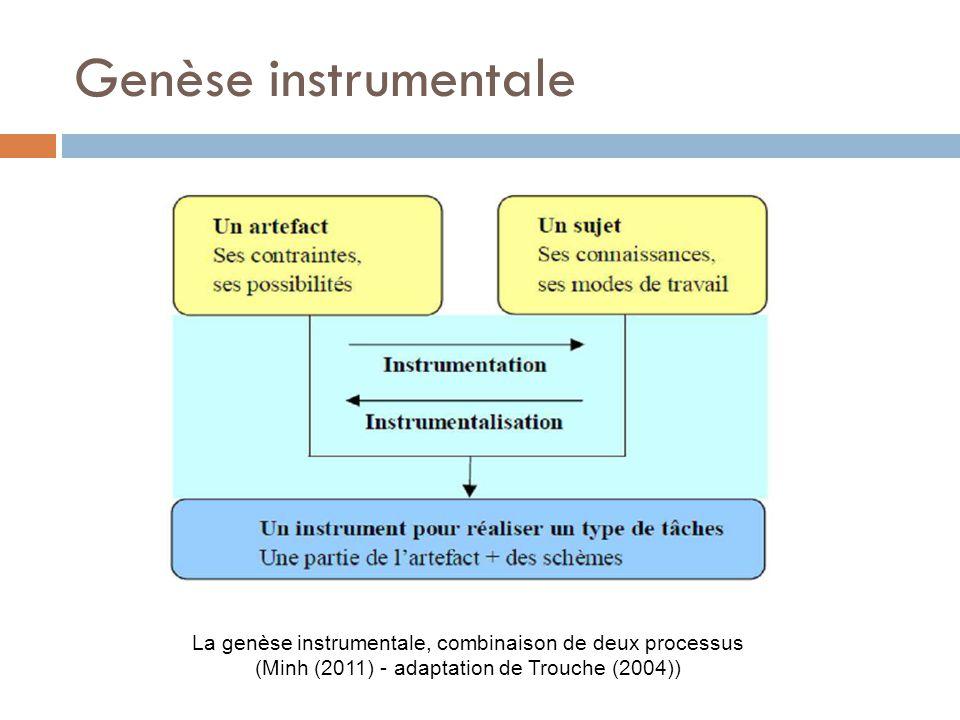 Genèse instrumentale La genèse instrumentale, combinaison de deux processus (Minh (2011) - adaptation de Trouche (2004))