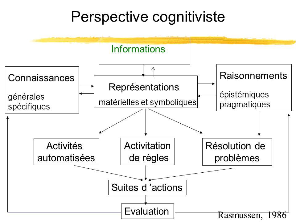 Perspective cognitiviste Résolution de problèmes Activitation de règles Activités automatisées Connaissances générales spécifiques Raisonnements épist