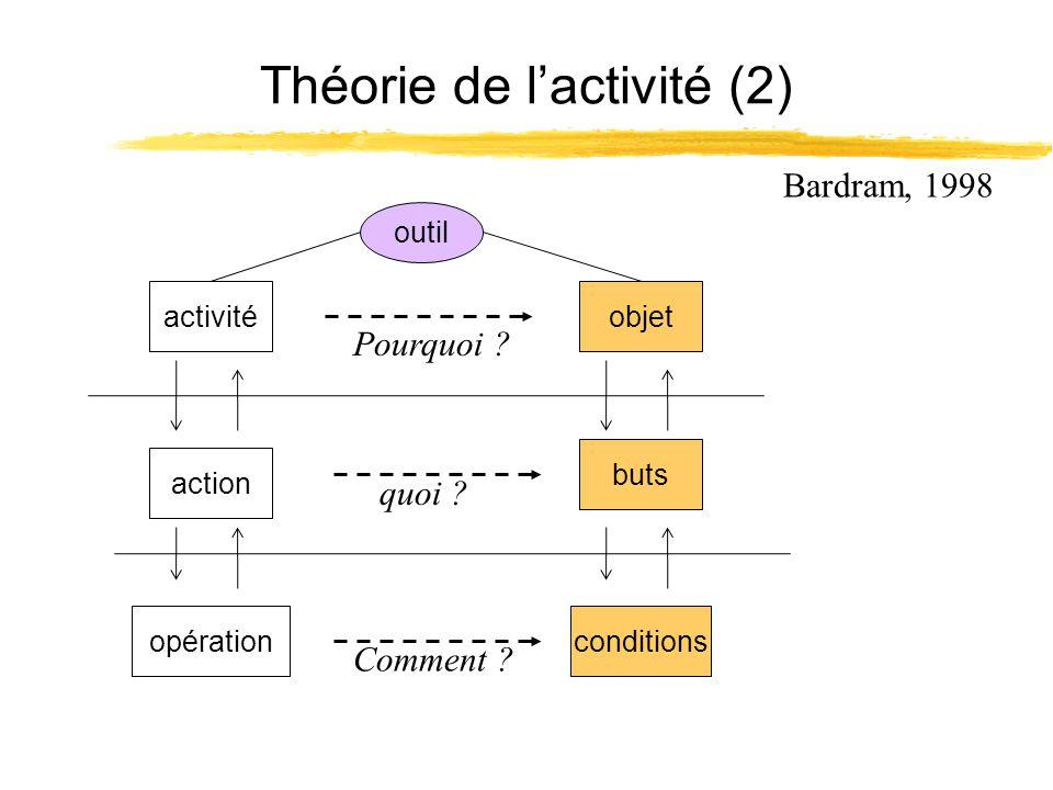 Théorie de lactivité (2) outil objet buts Bardram, 1998 action conditions activité opération Pourquoi ? quoi ? Comment ?