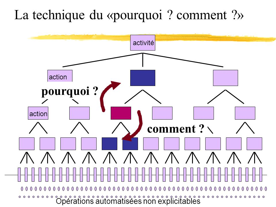 La technique du «pourquoi ? comment ?» activité comment ? pourquoi ? action Opérations automatisées non explicitables