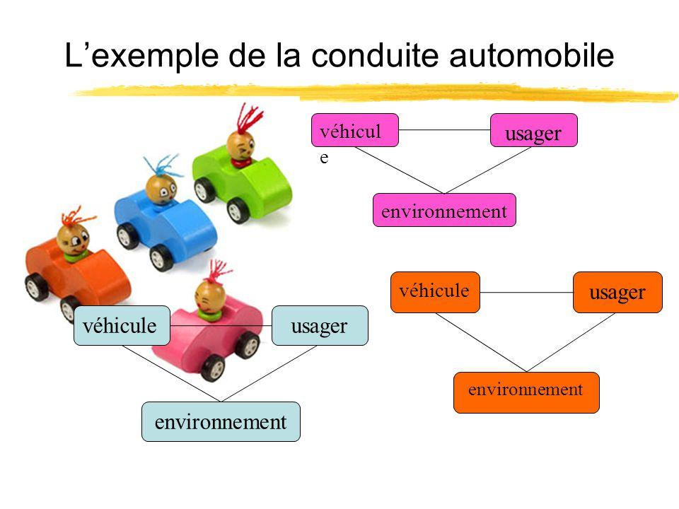 Lexemple de la conduite automobile véhiculeusager environnement véhicule usager environnement véhicul e usager environnement
