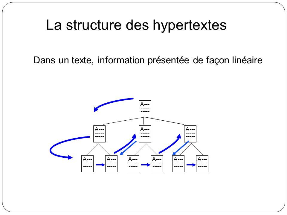 Dans un texte, information présentée de façon linéaire La structure des hypertextes A--- ----- A--- ----- A--- ----- A--- ----- A--- ----- A--- -----