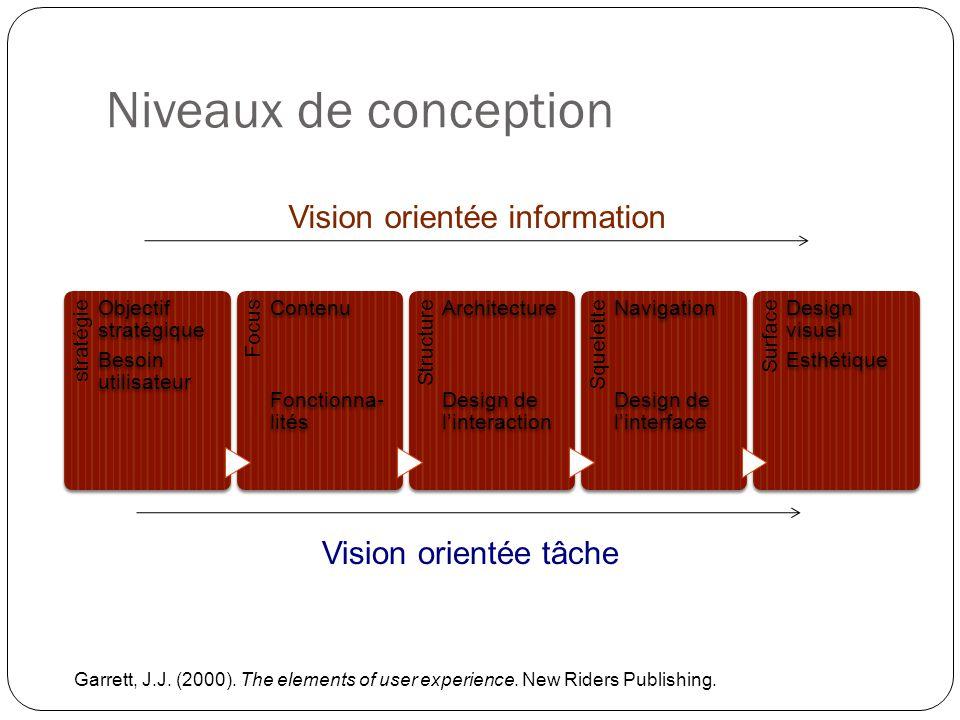 stratégie Objectif stratégique Besoin utilisateur Focus Contenu Fonctionna- lités Structure Architecture Design de linteraction Squelette Navigation D