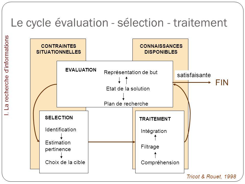Le cycle évaluation - sélection - traitement I. La recherche dinformations CONTRAINTES SITUATIONNELLES CONNAISSANCES DISPONIBLES EVALUATION Représenta