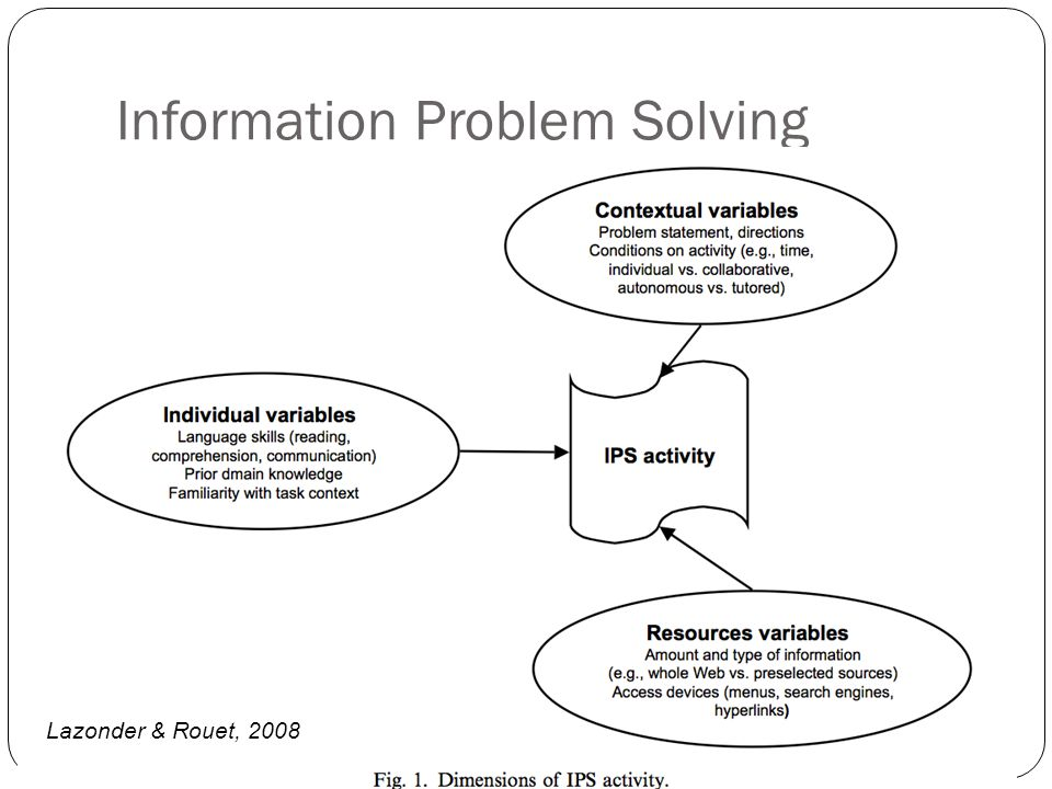 Information Problem Solving Lazonder & Rouet, 2008