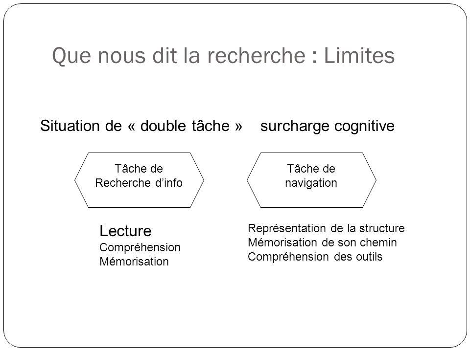 Que nous dit la recherche : Limites Situation de « double tâche » surcharge cognitive Tâche de Recherche dinfo Lecture Compréhension Mémorisation Tâche de navigation Représentation de la structure Mémorisation de son chemin Compréhension des outils