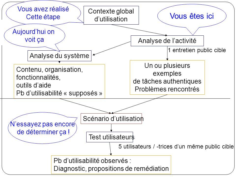 Quest-ce quun « bon » hypertexte .Adéquation du contenu aux objectifs et au public III.