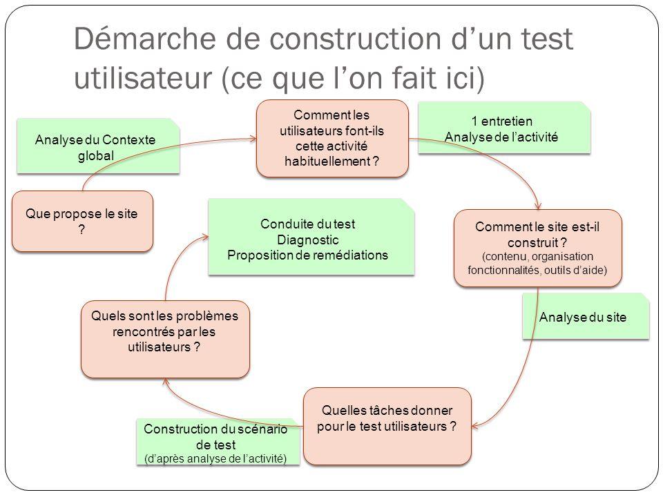Démarche de construction dun test utilisateur (ce que lon fait ici) Que propose le site .