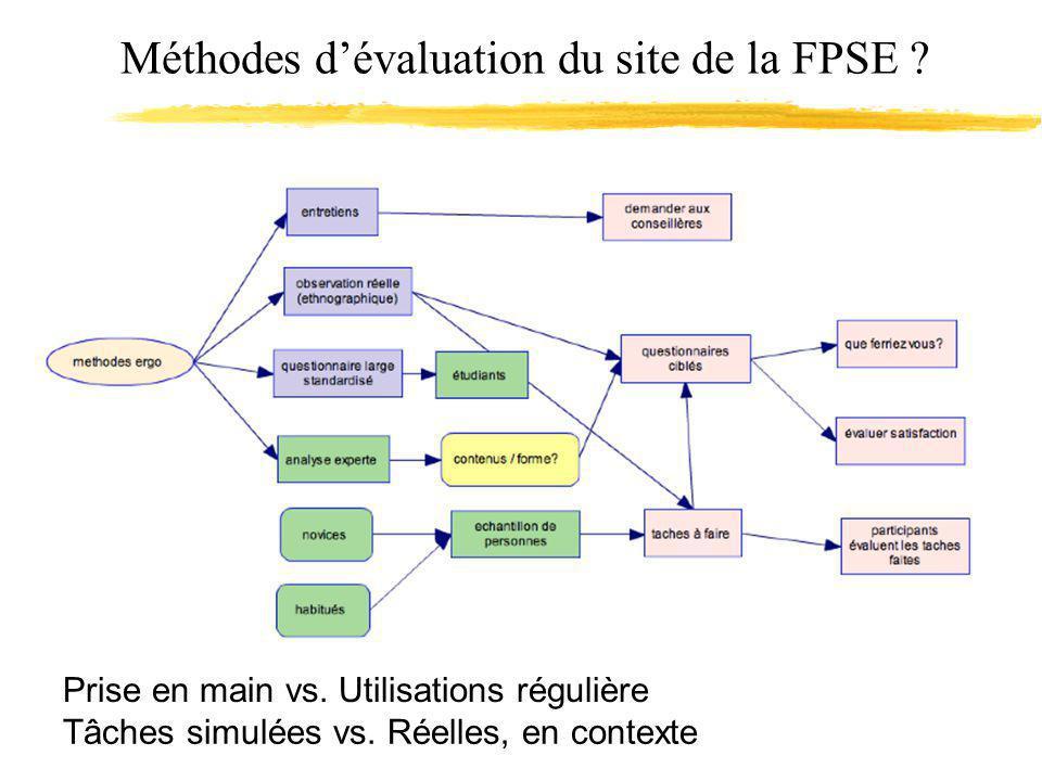 Méthodes dévaluation du site de la FPSE ? Prise en main vs. Utilisations régulière Tâches simulées vs. Réelles, en contexte