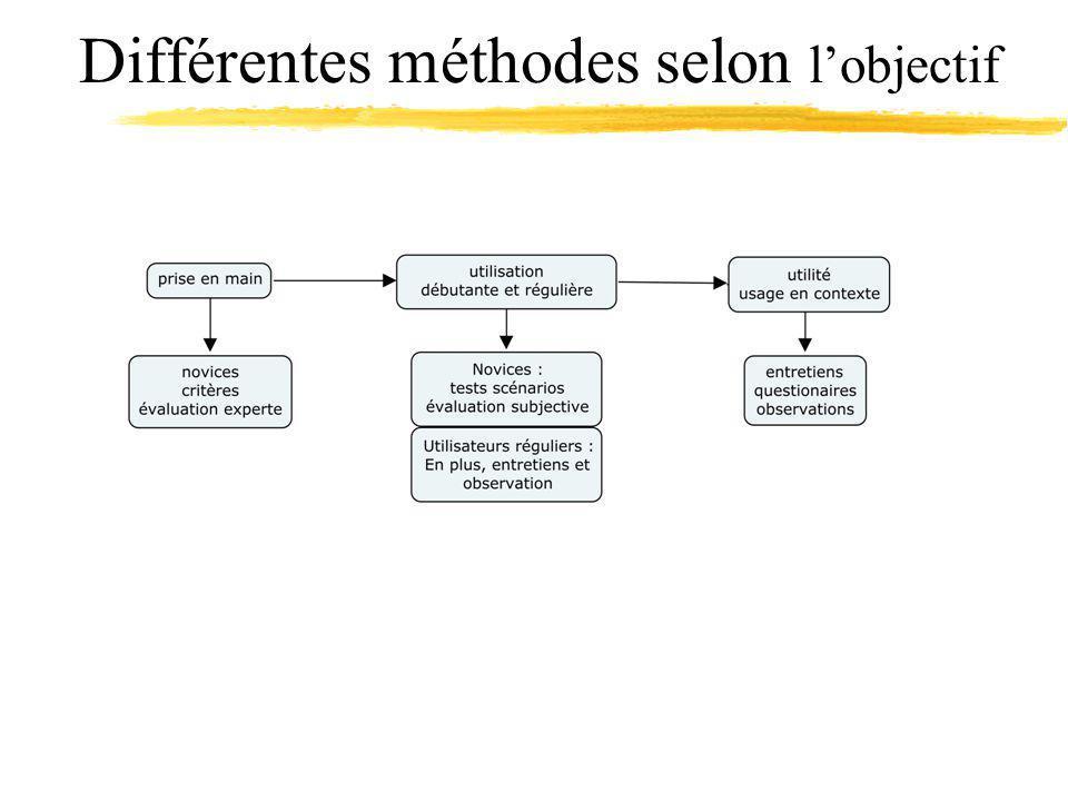 Différentes méthodes selon lobjectif