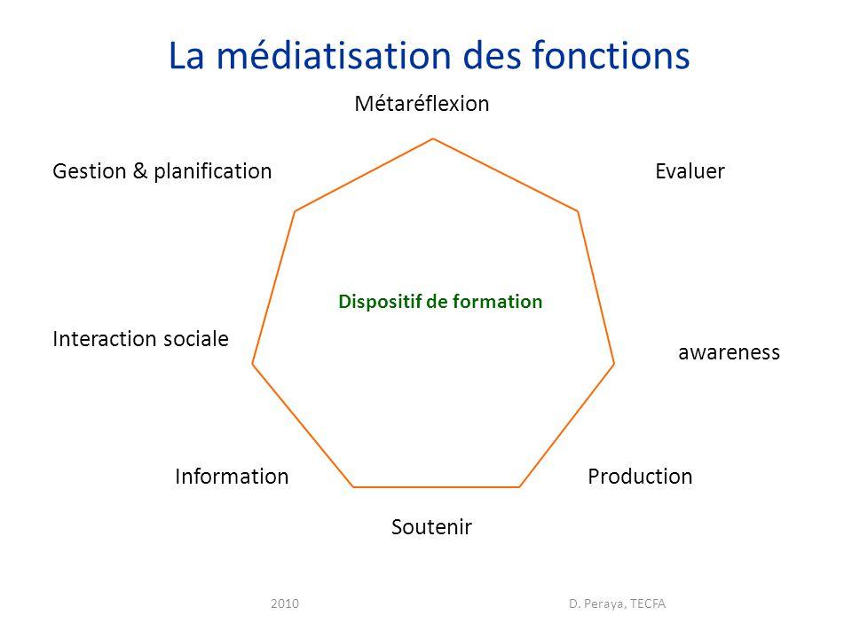 5 dimensions constitutives 1.Articulation Présence/distance 2.Médiatisation 3.Médiations 4.Accompagnement 5.Ouverture 2Us@TICE