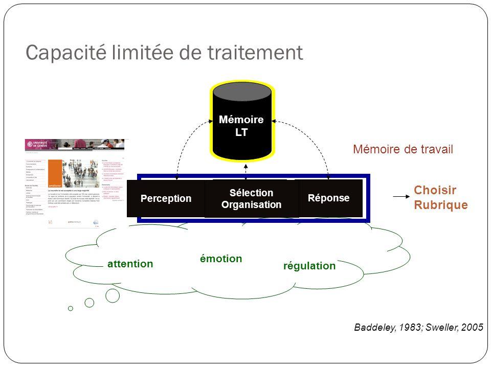 Capacité limitée de traitement attention régulation émotion Choisir Rubrique Mémoire LT Perception Sélection Organisation Réponse Mémoire de travail Perception Sélection Organisation Baddeley, 1983; Sweller, 2005