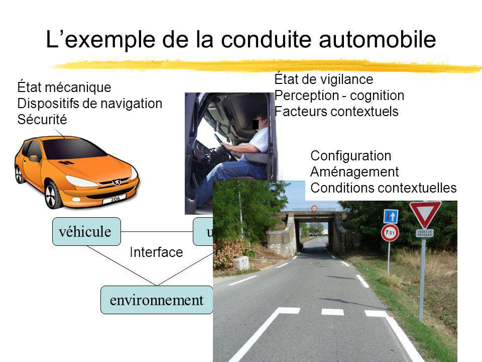 Lexemple de la conduite automobile véhiculeusager environnement État mécanique Dispositifs de navigation Sécurité État de vigilance Perception - cognition Facteurs contextuels Configuration Aménagement Conditions contextuelles Interface