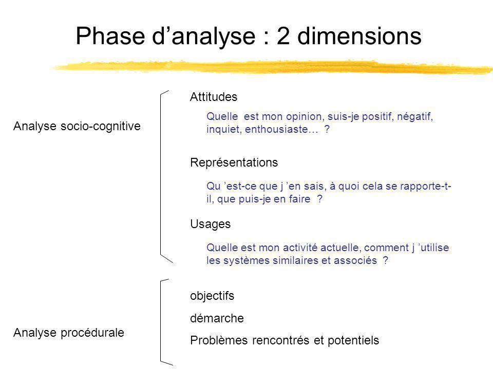Phase danalyse : 2 dimensions Attitudes Analyse socio-cognitive Analyse procédurale objectifs démarche Problèmes rencontrés et potentiels Quelle est mon opinion, suis-je positif, négatif, inquiet, enthousiaste… .