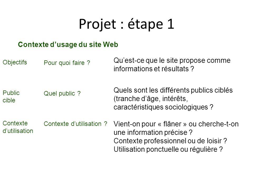 Projet : étape 1 Contexte dusage du site Web Pour quoi faire .
