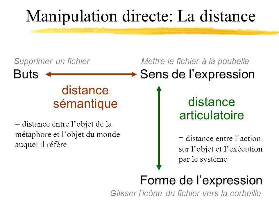 Manipulation directe: La distance ButsSens de lexpression Forme de lexpression distance sémantique distance articulatoire Supprimer un fichier Mettre le fichier à la poubelle Glisser licône du fichier vers la corbeille = distance entre lobjet de la métaphore et lobjet du monde auquel il réfère.