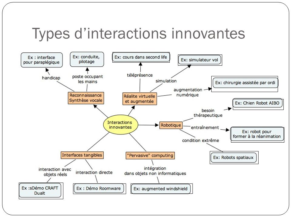 Types dinteractions innovantes
