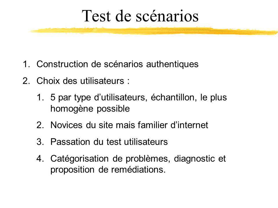 Test de scénarios 1.Construction de scénarios authentiques 2.Choix des utilisateurs : 1.5 par type dutilisateurs, échantillon, le plus homogène possible 2.Novices du site mais familier dinternet 3.Passation du test utilisateurs 4.Catégorisation de problèmes, diagnostic et proposition de remédiations.