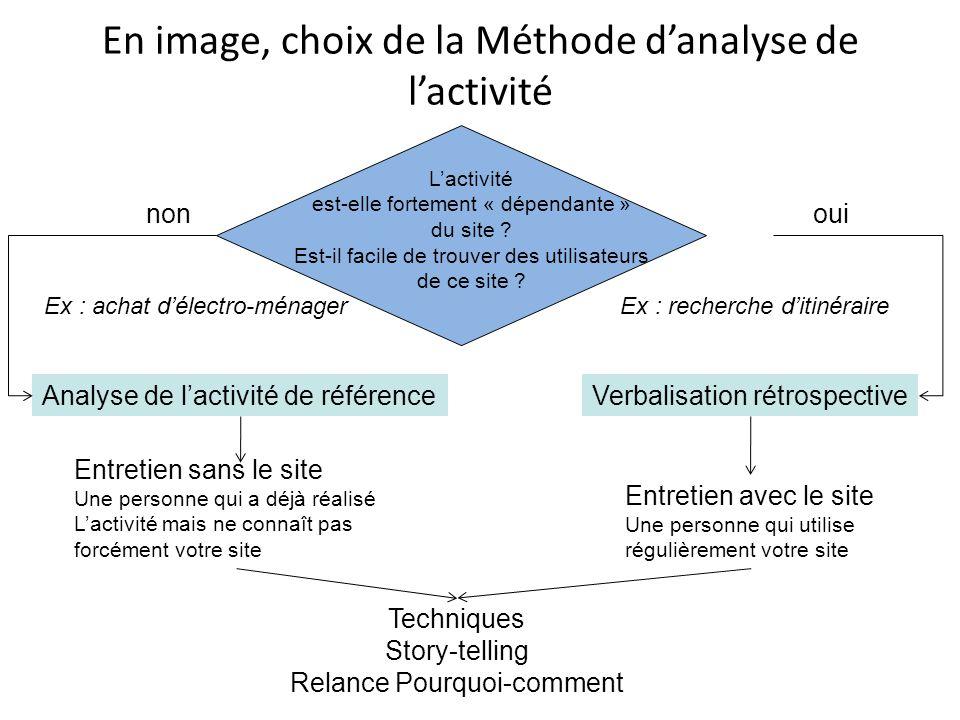 En image, choix de la Méthode danalyse de lactivité Lactivité est-elle fortement « dépendante » du site .