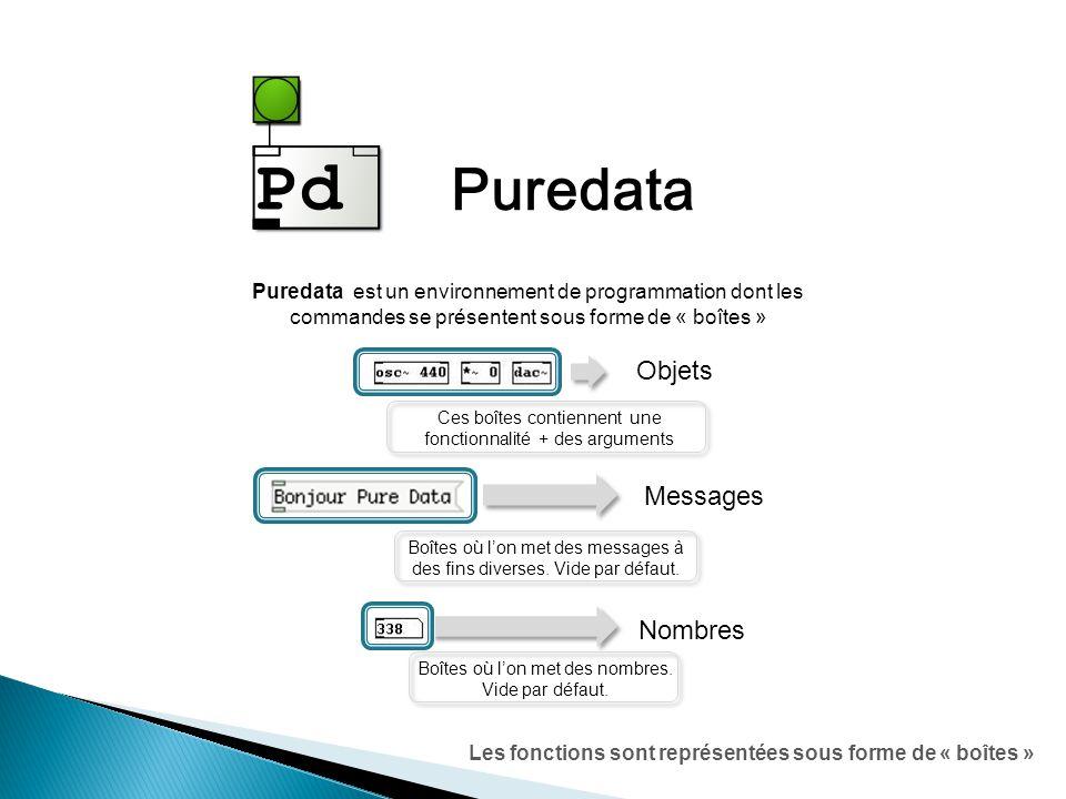 Les fonctions sont représentées sous forme de « boîtes » Puredata Objets Nombres Messages Ces boîtes contiennent une fonctionnalité + des arguments Boîtes où lon met des messages à des fins diverses.