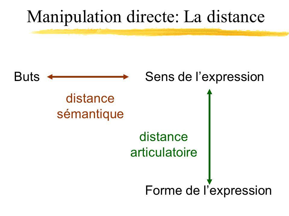 Manipulation directe: La distance ButsSens de lexpression Forme de lexpression distance sémantique distance articulatoire