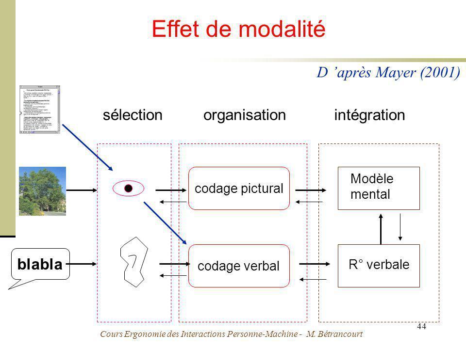 Cours Ergonomie des Interactions Personne-Machine - M. Bétrancourt 44 Effet de modalité codage pictural codage verbal Modèle mental R° verbale blabla
