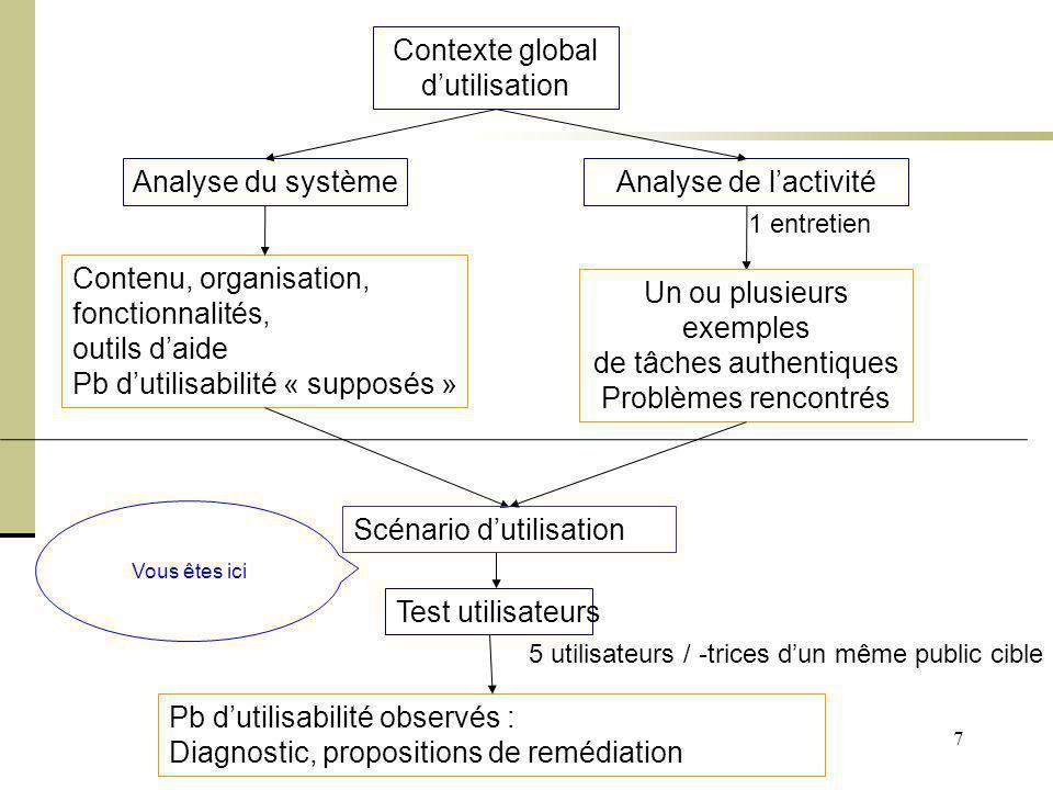 Cours Ergonomie des Interactions Personne-Machine - M. Bétrancourt 7 Analyse de lactivité Test utilisateurs Analyse du système Contenu, organisation,